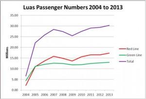 lias passengers